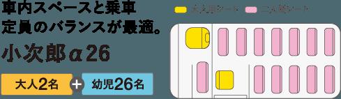 車内スペースと乗車定員のバランスが最適。小次郎α26